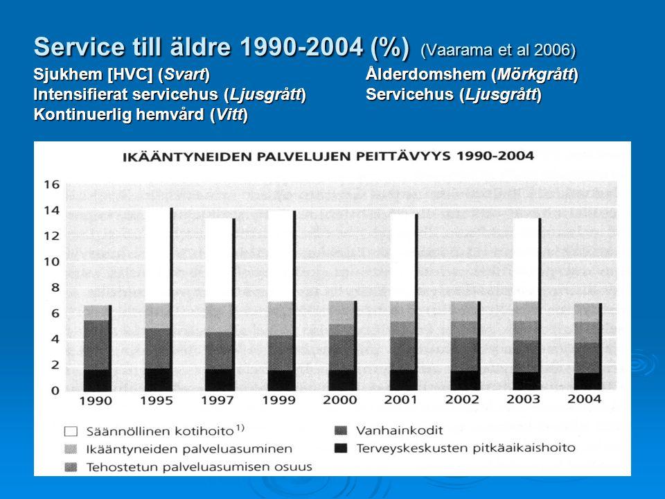 Service till äldre 1990-2004 (%) (Vaarama et al 2006) Sjukhem [HVC] (Svart) Ålderdomshem (Mörkgrått) Intensifierat servicehus (Ljusgrått) Servicehus (Ljusgrått) Kontinuerlig hemvård (Vitt)